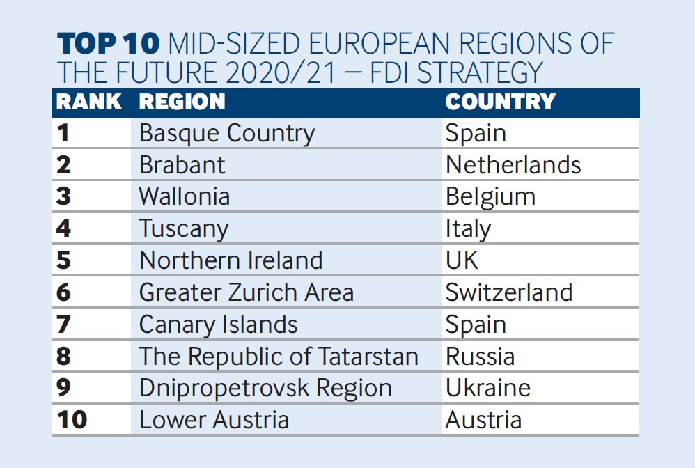 FDI ranking